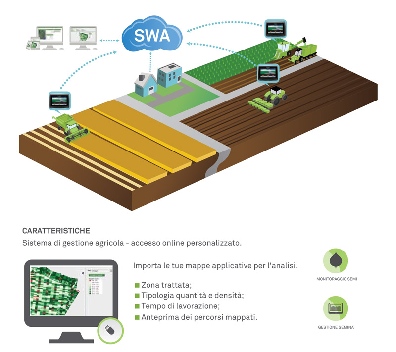 SWA Planting raccolto integrato